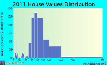 Mukwonago home values distribution