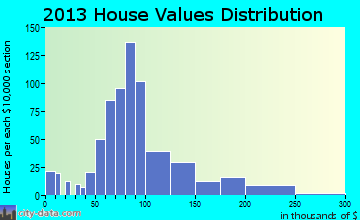 Neillsville home values distribution