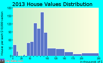 Nekoosa home values distribution