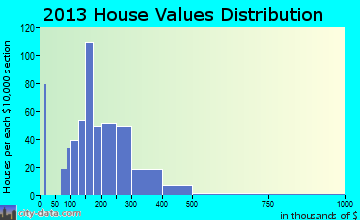 North Hudson home values distribution