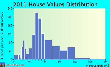 Oconto home values distribution