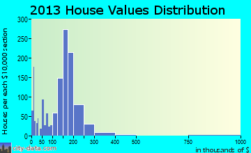Foresthill-Back Country home values distribution