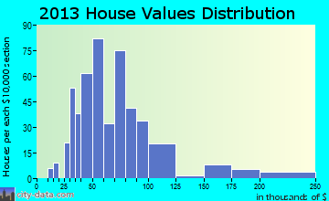 Owen home values distribution