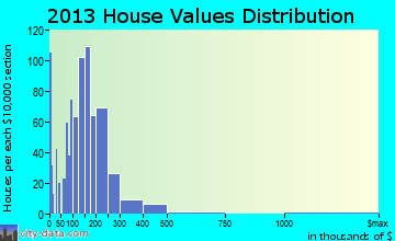 Meridianville home values distribution