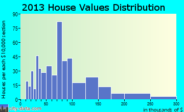Phillips home values distribution