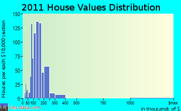 Platteville home values distribution