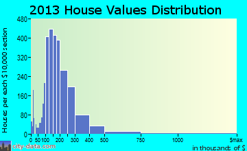 West Valley home values distribution