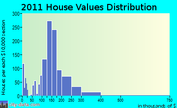 Plover home values distribution