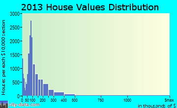 Coachella Valley home values distribution