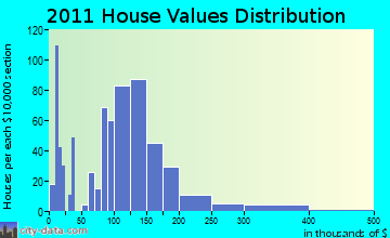Pulaski home values distribution
