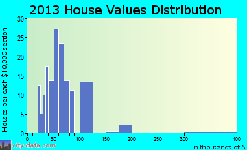 Readstown home values distribution