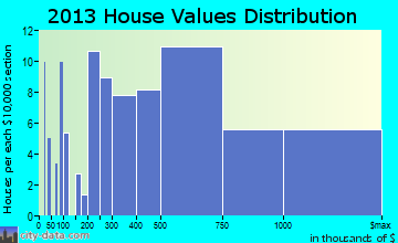 River Hills home values distribution