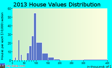 Rosholt home values distribution