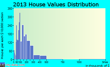 Lake Mathews home values distribution