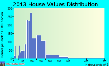 Shawano home values distribution