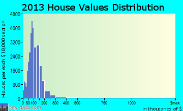Perris Valley home values distribution
