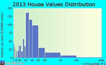 Shorewood home values distribution
