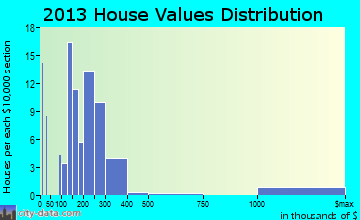 Sister Bay home values distribution