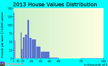 Slinger home values distribution