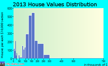 South Milwaukee home values distribution