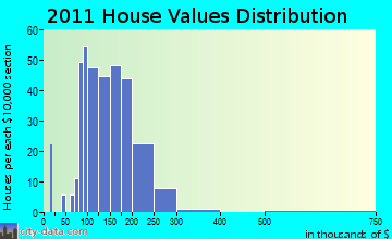 Spring Green home values distribution