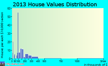 Mentone home values distribution