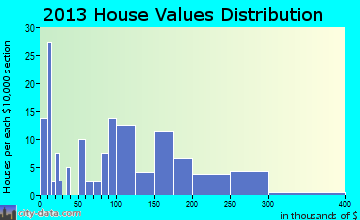 Cowley home values distribution