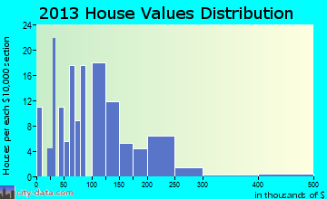 Diamondville home values distribution