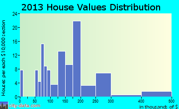 Dubois home values distribution