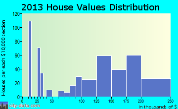 Evansville home values distribution
