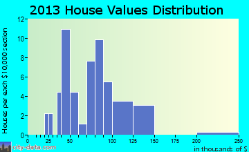 Fort Laramie home values distribution