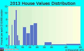 Glendo home values distribution