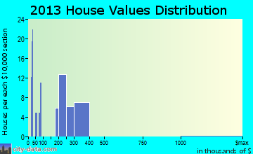 James Town home values distribution