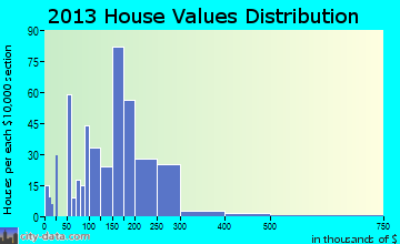 Kemmerer home values distribution