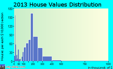 Lander home values distribution