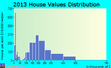 Laramie home values distribution