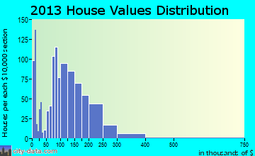 Mountain Empire home values distribution