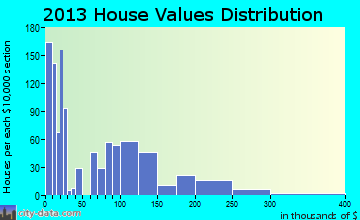 Home value of owner-occupied houses in 2015 in Mills, WY