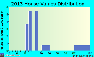 Opal home values distribution