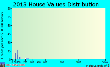 Osage home values distribution