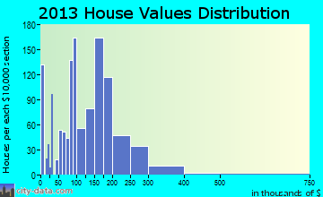 Rawlins home values distribution