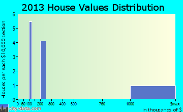 Robertson home values distribution