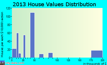 Reliance home values distribution