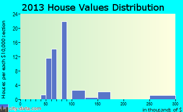Rock River home values distribution