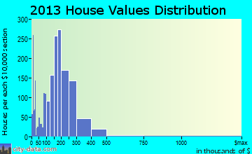Sheridan home values distribution