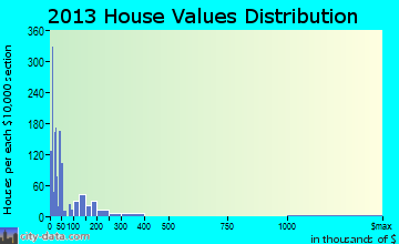 South Greeley home values distribution