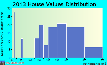 Star Valley Ranch home values distribution