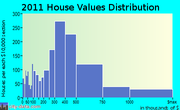 North Coast home values distribution
