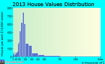 Paso Robles home values distribution