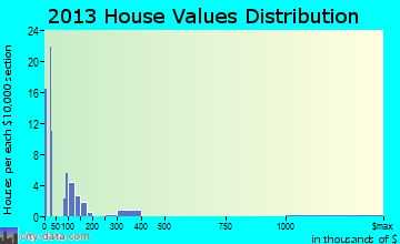 Wamsutter home values distribution